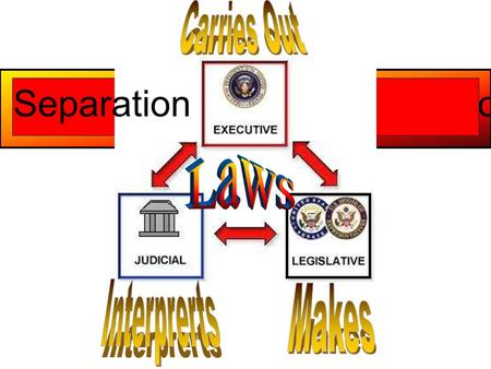 Separation of Powers. The United States Supreme Court.