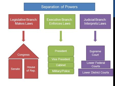 House Judicial Branch Diagram Wiring Library