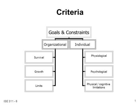 ISE 311 - 6 1 Criteria Goals & Constraints Organizational Survival Growth Limits Individual Physiological Psychological Physical / cognitive limitations.