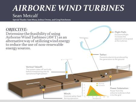 proposal for airborne wind turbines Wind turbines have reshaped rural america by boosting incomes robust airborne wind turbine sponsoring institution two substantive modifications have been made from the original proposal to improve the feasibility analysis.