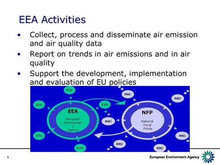 1 EEA Activities Collect, process and disseminate air emission and air quality data Report on trends in air emissions and in air quality Support the development,