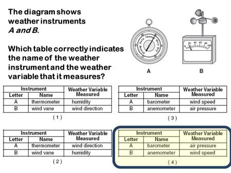 The diagram shows weather instruments A and B. Which table correctly indicates the name of the weather instrument and the weather variable that it measures?