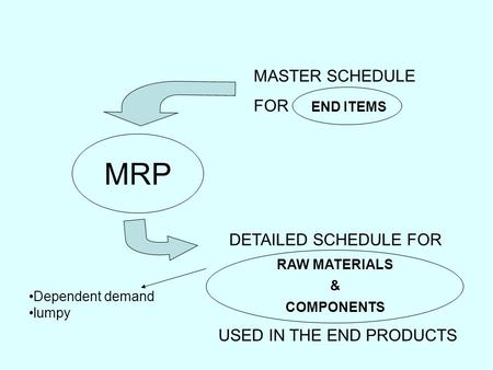 Dependent demand lumpy MRP DETAILED SCHEDULE FOR RAW MATERIALS & COMPONENTS USED IN THE END PRODUCTS MASTER SCHEDULE FOR END ITEMS.