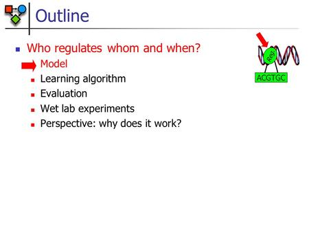 Outline Who regulates whom and when? Model Learning algorithm Evaluation Wet lab experiments Perspective: why does it work? Reg. ACGTGC.