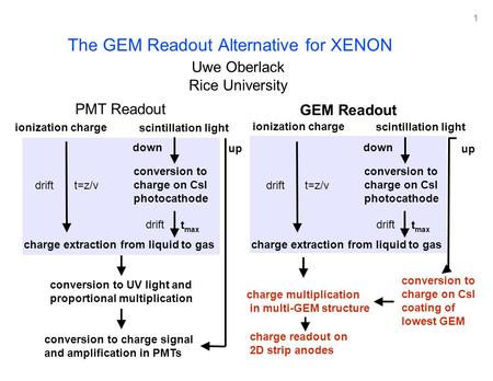 1 The GEM Readout Alternative for XENON Uwe Oberlack Rice University PMT Readout conversion to UV light and proportional multiplication conversion to charge.