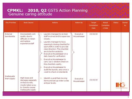 1 CPMKL: 2010, Q2 GSTS Action Planning Genuine caring attitude Key PrioritiesRoot CausesActionsAction By Target Completion Date Actual Completio n Date.