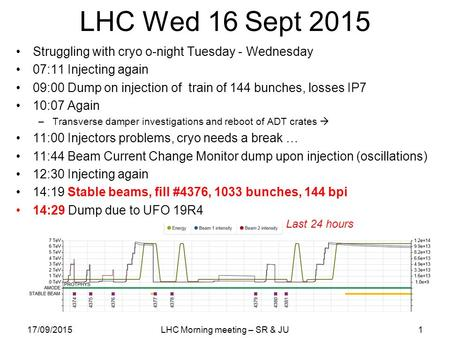 LHC Wed 16 Sept 2015 Struggling with cryo o-night Tuesday - Wednesday 07:11 Injecting again 09:00 Dump on injection of train of 144 bunches, losses IP7.