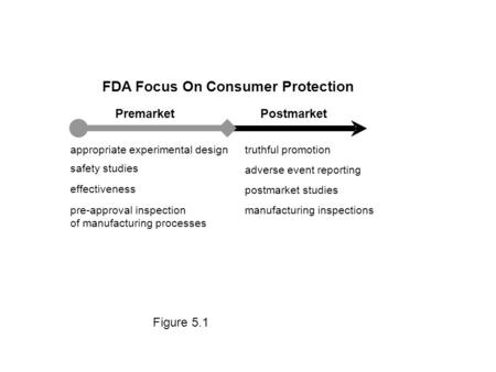 Figure 5.1 FDA Focus On Consumer Protection PremarketPostmarket appropriate experimental design safety studies effectiveness pre-approval inspection of.