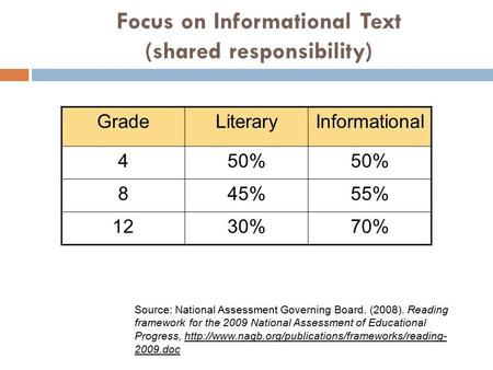 Focus on Informational Text (shared responsibility) GradeLiteraryInformational 450% 845%55% 1230%70% Source: National Assessment Governing Board. (2008).