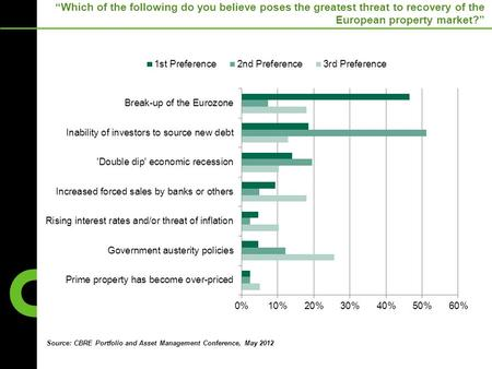 """Which of the following do you believe poses the greatest threat to recovery of the European property market?"" Source: CBRE Portfolio and Asset Management."