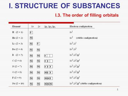 1 I. STRUCTURE OF SUBSTANCES I.3. The order of filling orbitals.