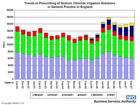 Trends in Prescribing of Sodium Chloride Irrigation Solutions in General Practice in England © Copyright NHSBSA 2008.