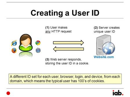 Creating a User ID (1) User makes any HTTP request