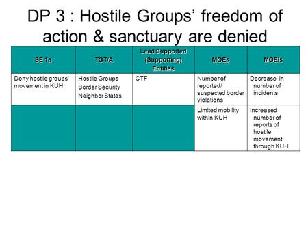 DP 3 : Hostile Groups' freedom of action & sanctuary are denied SE 1a TGT/A Lead Supported (Supporting)EntitiesMOEsMOEIs Deny hostile groups' movement.