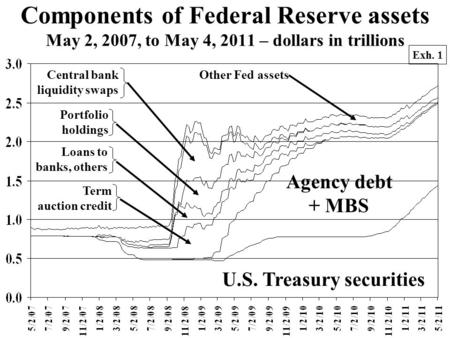 Components of Federal Reserve assets May 2, 2007, to May 4, 2011 – dollars in trillions U.S. Treasury securities Agency debt + MBS Loans to banks, others.