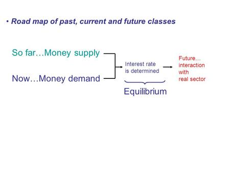 So far…Money supply Now…Money demand Equilibrium Interest rate is determined Future… interaction with real sector Road map of past, current and future.