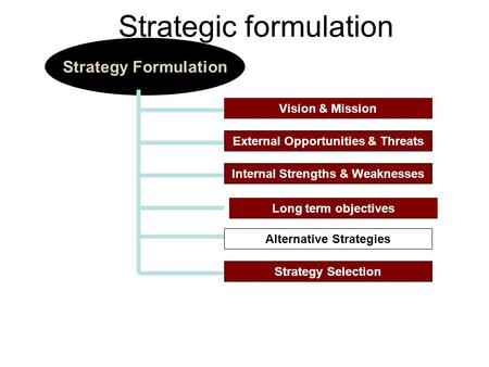 Vision & Mission Strategy Formulation External Opportunities & Threats Internal Strengths & Weaknesses Alternative Strategies Strategy Selection Strategic.