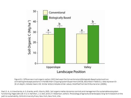 Figure 5.1. Differences in soil organic carbon (SOC) between the Conventional and Biologically Based systems at two contrasting landscape positions in.
