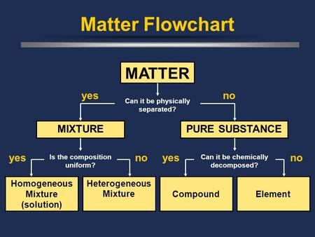 Matter Flowchart MATTER Can it be physically separated? Homogeneous Mixture (solution) Heterogeneous MixtureCompoundElement MIXTUREPURE SUBSTANCE yesno.