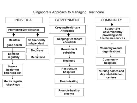Singapore's Approach to Managing Healthcare INDIVIDUAL GOVERNMENT COMMUNITY Maintain good health Medisave Medishield Keeping Healthcare affordable Government.