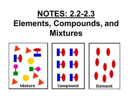 NOTES: 2.2-2.3 Elements, Compounds, and Mixtures.