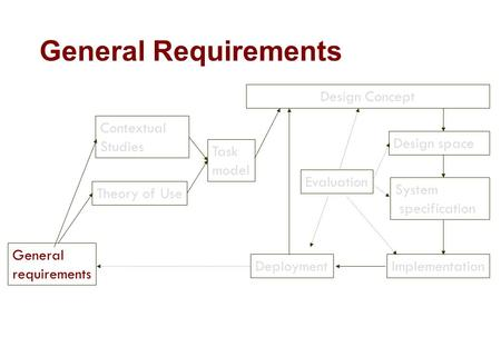General Requirements General requirements Theory of Use Design Concept Contextual Studies Task model Design space System specification ImplementationDeployment.