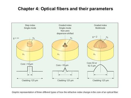 Chapter 4: Optical fibers and their parameters Graphic representation of three different types of how the refractive index change in the core of an optical.