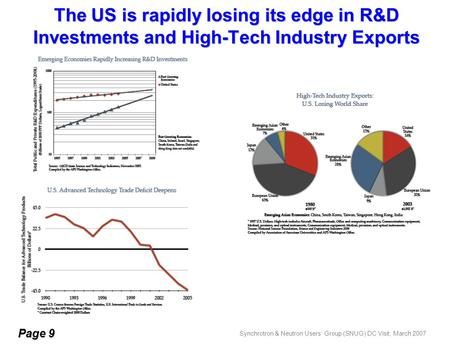 Synchrotron & Neutron Users' Group (SNUG) DC Visit, March 2007 The US is rapidly losing its edge in R&D Investments and High-Tech Industry Exports Page.
