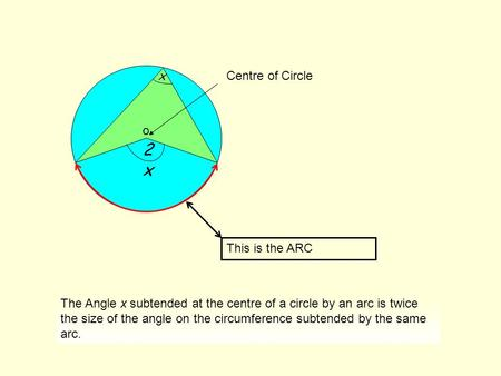 2x2x x This is the ARC o Centre of Circle The Angle x subtended at the centre of a circle by an arc is twice the size of the angle on the circumference.