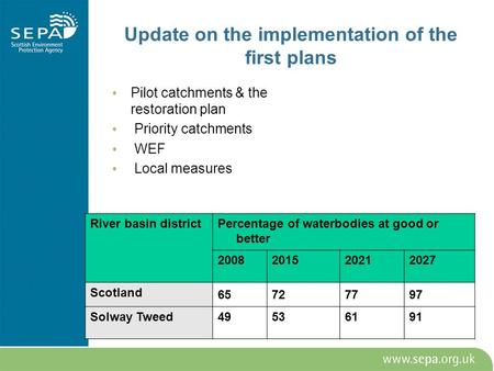 Update on the implementation of the first plans Pilot catchments & the restoration plan Priority catchments WEF Local measures River basin districtPercentage.