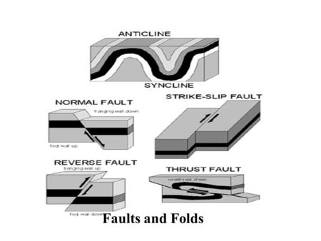 Faults and Folds Normal Fault In normal faulting, the hanging wall block moves down relative to the footwall block. The fault plane.