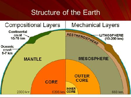 Structure of the Earth. Compositional (Chemical) Layers Crust: Low density High in silicon (Si) and oxygen (O) High in silicon (Si) and oxygen (O) Moho: