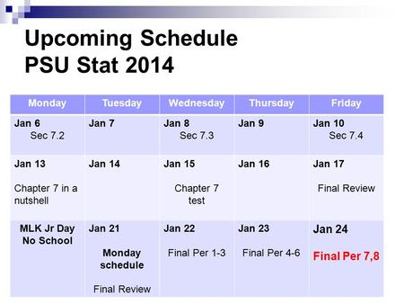 Upcoming Schedule PSU Stat 2014 MondayTuesdayWednesdayThursdayFriday Jan 6 Sec 7.2 Jan 7Jan 8 Sec 7.3 Jan 9Jan 10 Sec 7.4 Jan 13 Chapter 7 in a nutshell.