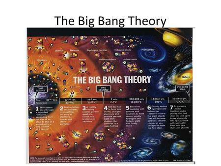 The Big Bang Theory. The universe began as a single cosmic explosion about 14 billion years ago.