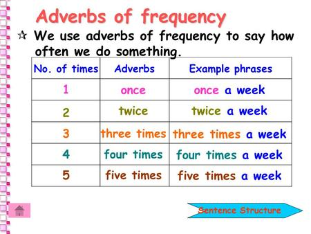 Adverbs of frequency No. of timesAdverbsExample phrases 1 2 3 4 5 onceonce a week twicetwice a week three times three times a week four times four times.