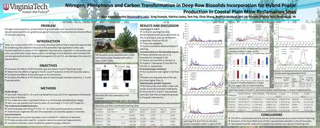 PROBLEM Nitrogen and phosphorus contamination of groundwater and reduction of carbon sequestration benefits via greenhouse gas emissions are important.