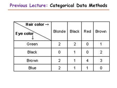 Previous Lecture: Categorical Data Methods. Nonparametric Methods This Lecture Judy Zhong Ph.D.