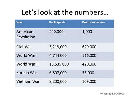 Let's look at the numbers… WarParticipantsDeaths in service American Revolution 290,0004,000 Civil War3,213,000620,000 World War I4,744,000116,000 World.