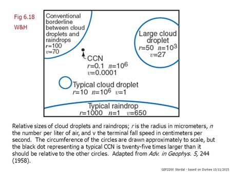 GEF2200 Stordal - based on Durkee 10/11/2015 Relative sizes of cloud droplets and raindrops; r is the radius in micrometers, n the number per liter of.