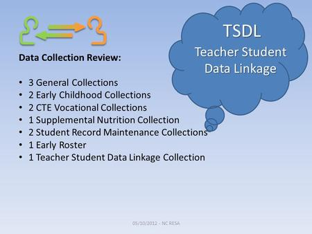 TSDL Teacher Student Data Linkage Data Collection Review: 3 General Collections 2 Early Childhood Collections 2 CTE Vocational Collections 1 Supplemental.