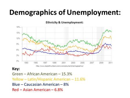 Demographics of Unemployment: Ethnicity & Unemployment: Key: Green – African American – 15.3% Yellow – Latin/Hispanic American – 11.6% Blue – Caucasian.