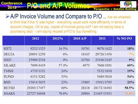  A/P Invoice Volume and Compare to P/O.. Are we whacked to think that if this % was higher - everything would work more efficiently in terms of account.