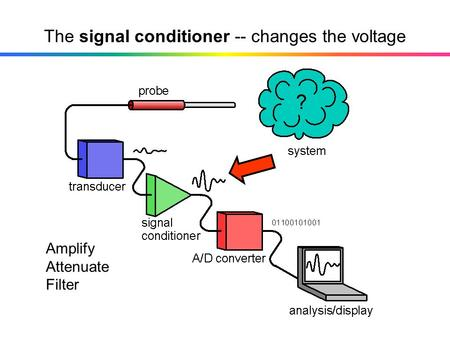 The signal conditioner -- changes the voltage Amplify Attenuate Filter.