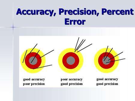 Accuracy, Precision, Percent Error. Accuracy How close a measured value is to an accepted value - Accuracy can be determined by just on measurement -Depends.