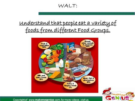 Copyright of www.makemegenius.com, for more videos,visit us. WALT: Understand that people eat a variety of foods from different Food Groups.