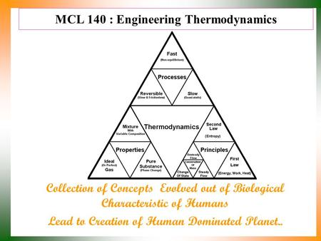 MCL 140 : Engineering Thermodynamics Collection of Concepts Evolved out of Biological Characteristic of Humans Lead to Creation of Human Dominated <strong>Planet</strong>..