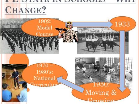 PE S TATE IN S CHOOLS – W HY C HANGE ? 1902: Model Course 1933 1950: Moving & Growing 1970 – 1980's: National Curriculum.