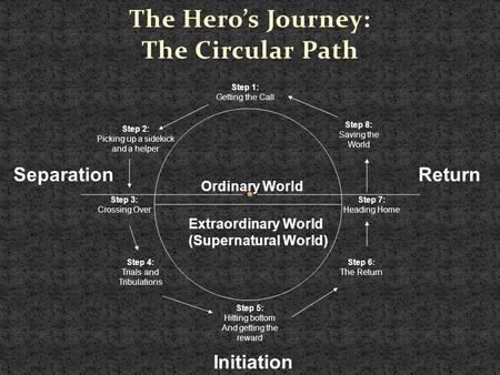 The Hero's Journey: The Circular Path Step 1: Getting the Call Step 2: Picking up a sidekick and a helper Step 3: Crossing Over Step 4: Trials and Tribulations.