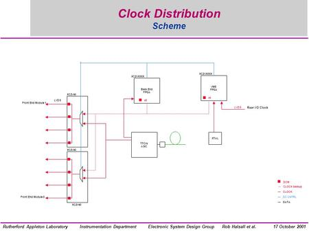 Electronic System Design GroupInstrumentation DepartmentRob Halsall et al.Rutherford Appleton Laboratory17 October 2001 Clock Distribution Scheme LVDS.