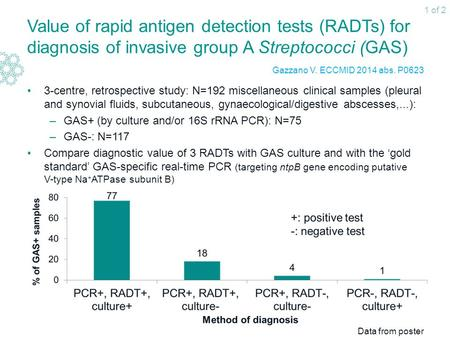 Value of rapid antigen detection tests (RADTs) for diagnosis of invasive group A Streptococci (GAS) 3-centre, retrospective study: N=192 miscellaneous.